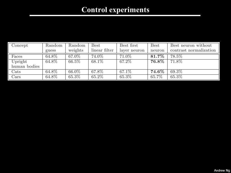 Control experiments