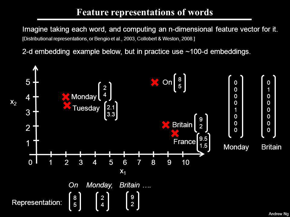 Feature representations of words