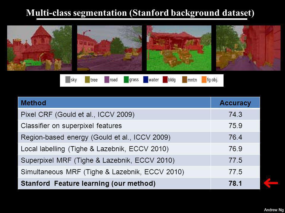 Multi-class segmentation (Stanford background dataset)