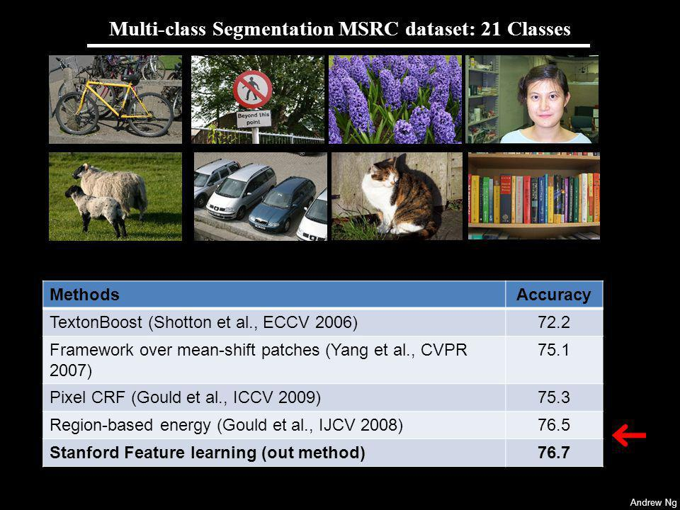 Multi-class Segmentation MSRC dataset: 21 Classes