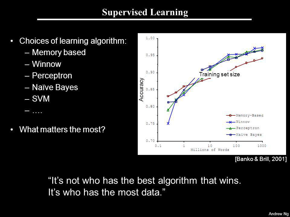 Supervised Learning Choices of learning algorithm: Memory based. Winnow. Perceptron. Naïve Bayes.