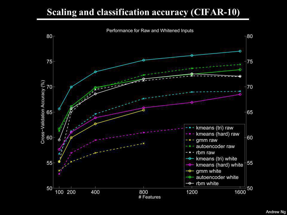 Scaling and classification accuracy (CIFAR-10)