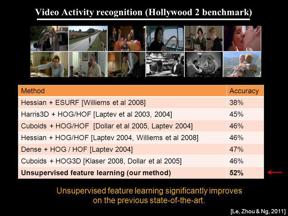 Video Activity recognition (Hollywood 2 benchmark)