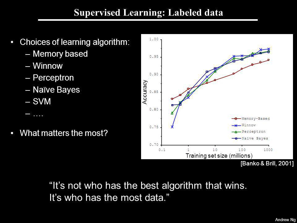Supervised Learning: Labeled data