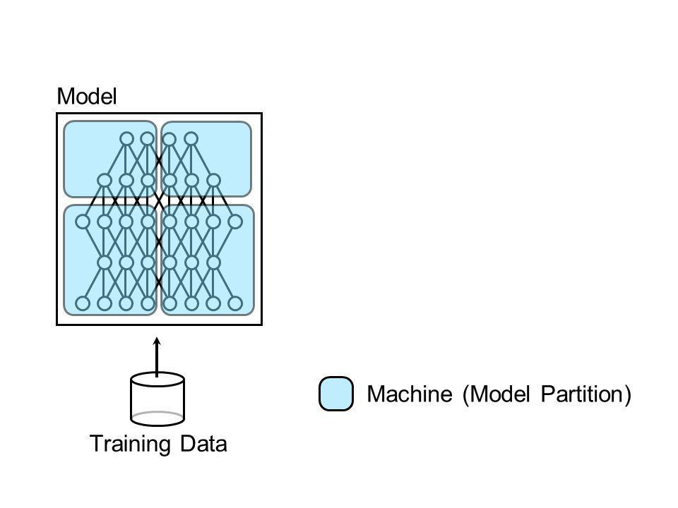 Model Training Data Machine (Model Partition)