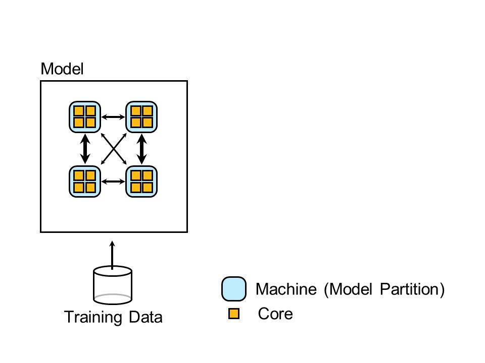 Model Core Training Data Machine (Model Partition)