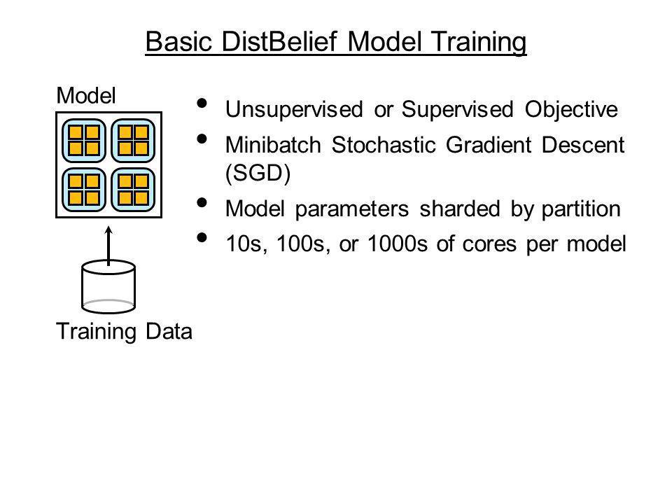 Basic DistBelief Model Training
