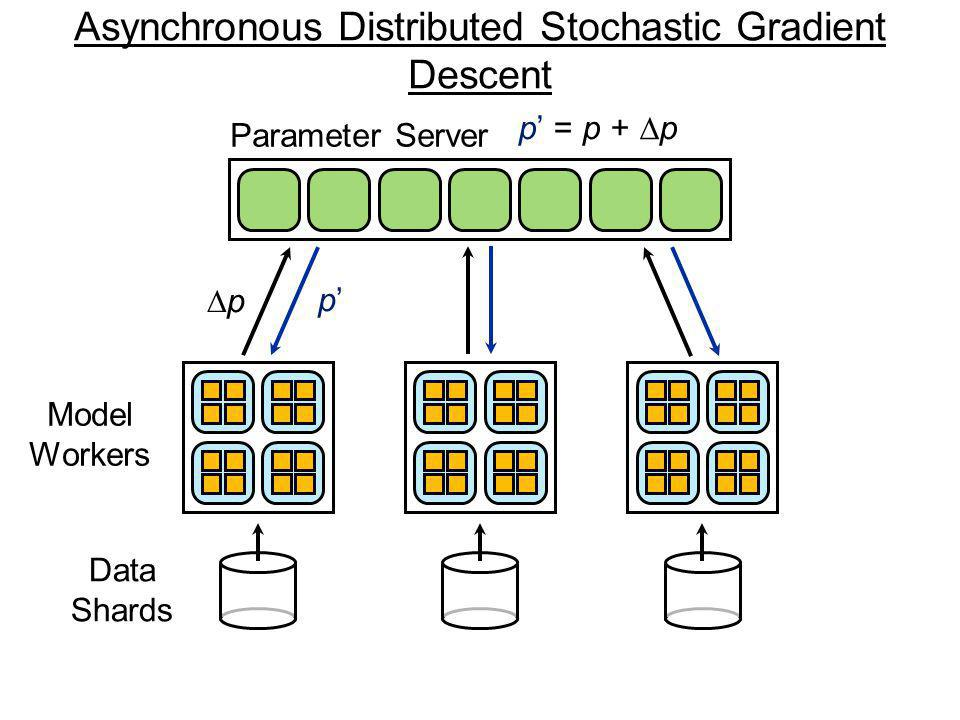 Asynchronous Distributed Stochastic Gradient Descent