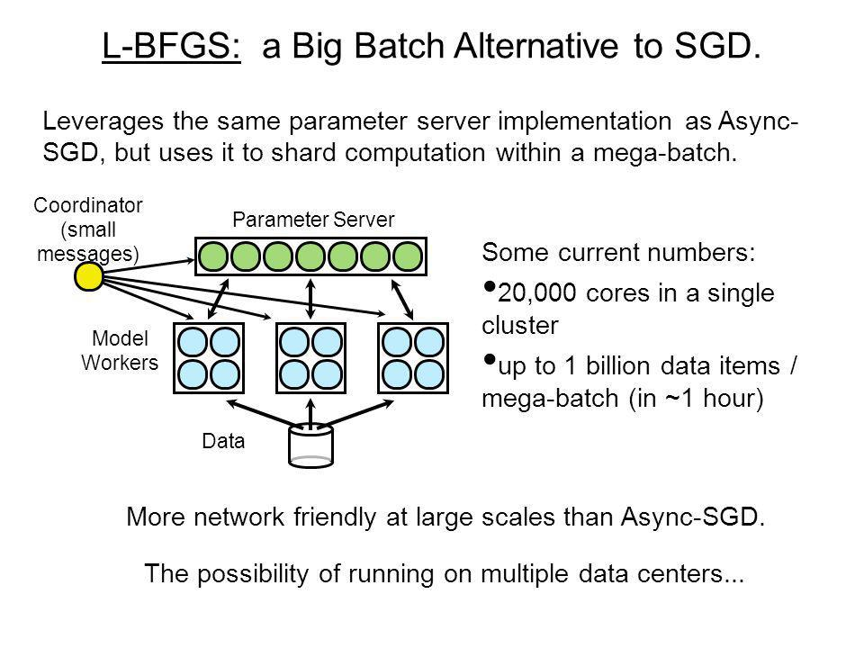 L-BFGS: a Big Batch Alternative to SGD.
