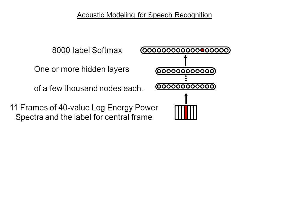 Acoustic Modeling for Speech Recognition
