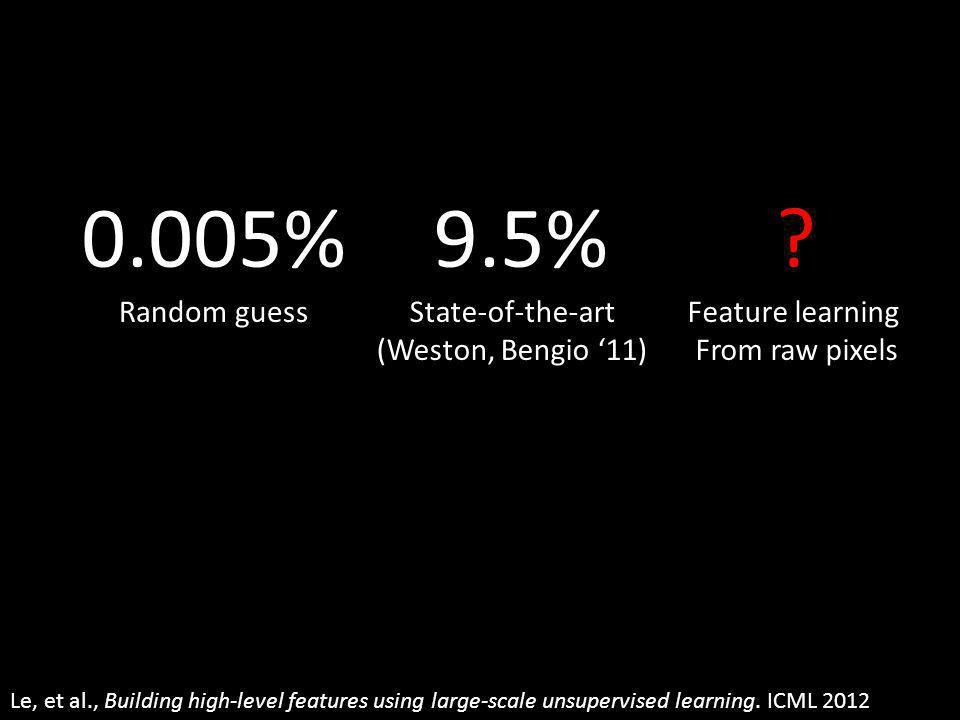 0.005% 9.5% Random guess State-of-the-art (Weston, Bengio '11)