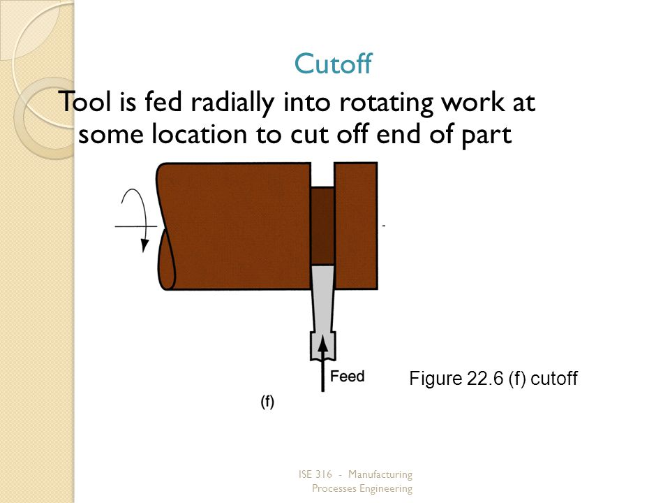 Cutoff Tool is fed radially into rotating work at some location to cut off end of part. Figure 22.6 (f) cutoff.