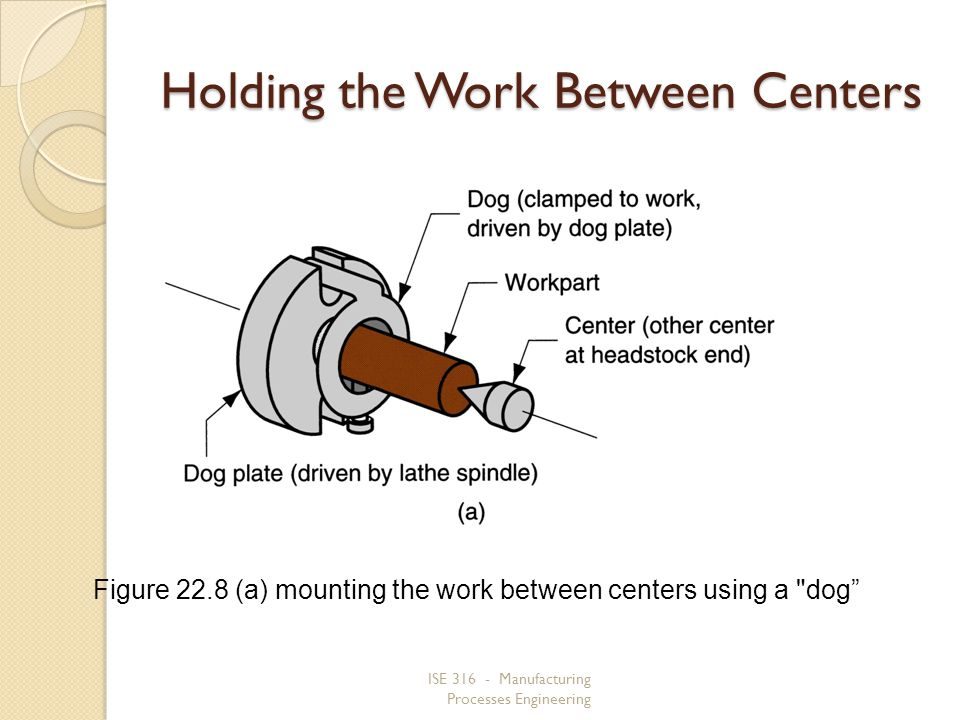 Holding the Work Between Centers