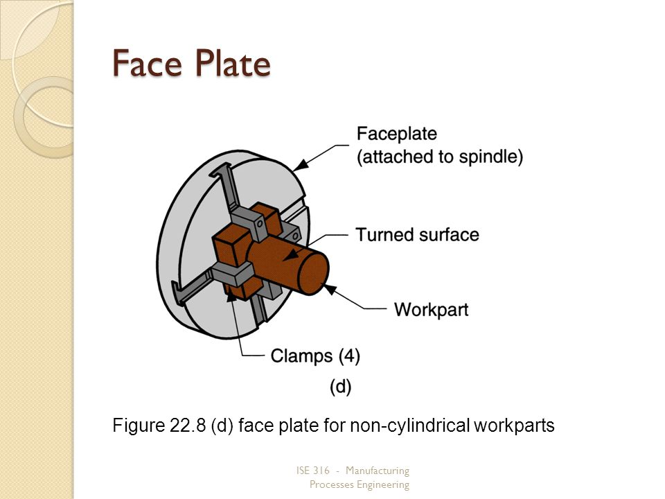 Face Plate Figure 22.8 (d) face plate for non‑cylindrical workparts