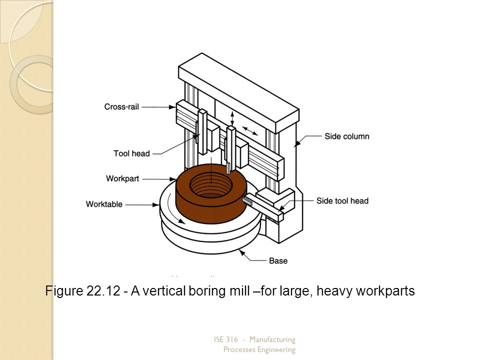 Figure 22.12 ‑ A vertical boring mill –for large, heavy workparts