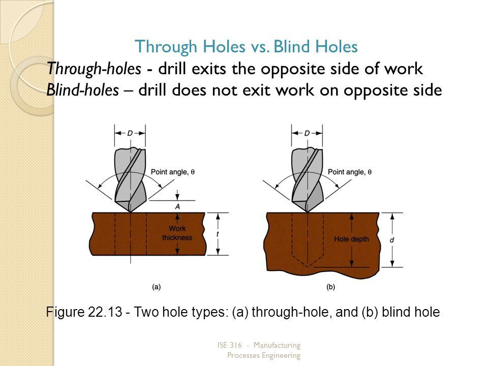 Through Holes vs. Blind Holes