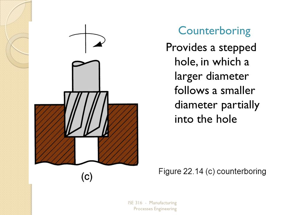 Counterboring Provides a stepped hole, in which a larger diameter follows a smaller diameter partially into the hole.