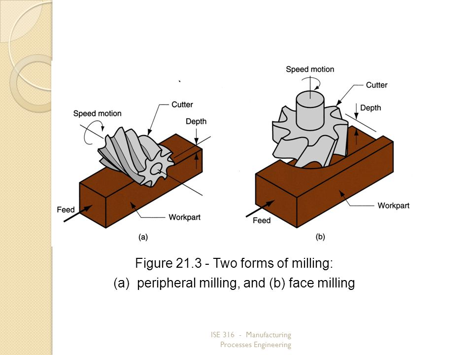 Figure 21.3 ‑ Two forms of milling: