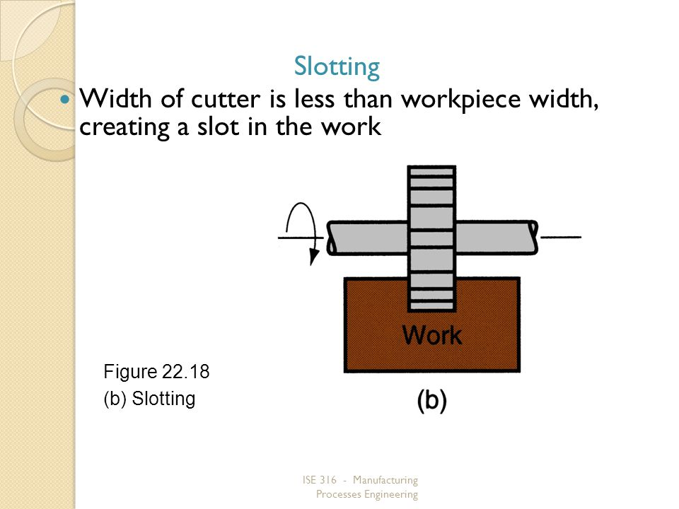 Slotting Width of cutter is less than workpiece width, creating a slot in the work. Figure 22.18.
