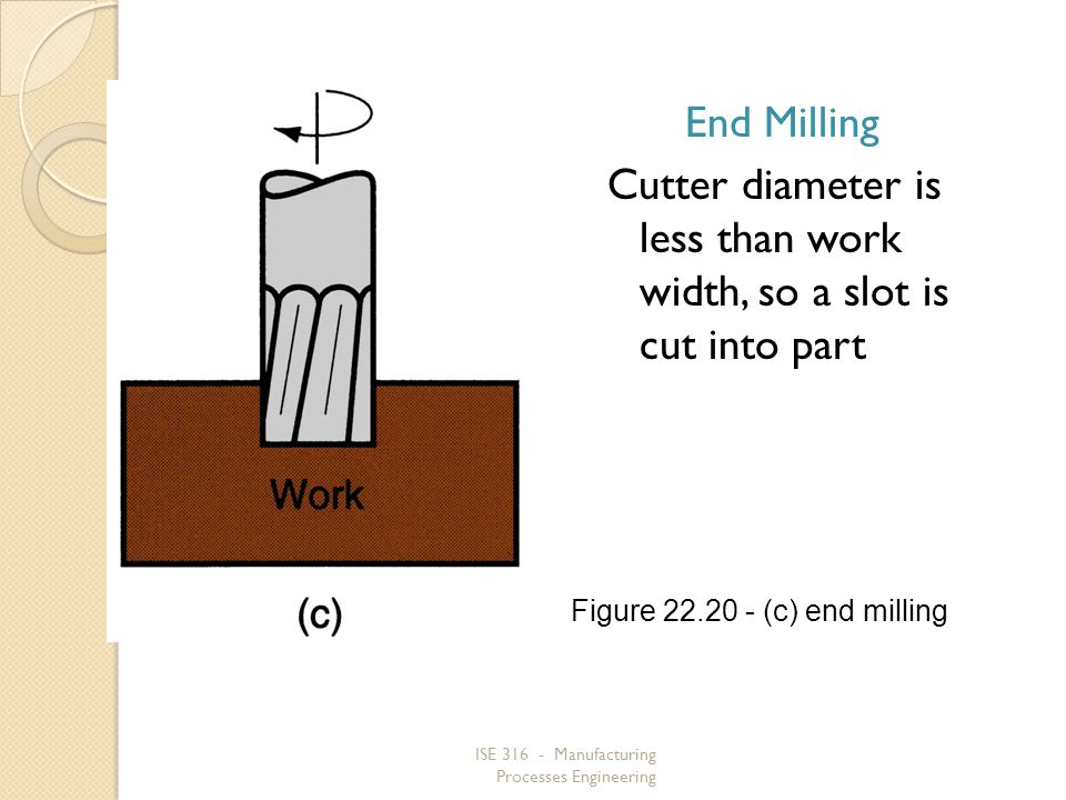 Figure 22.20 ‑ (c) end milling