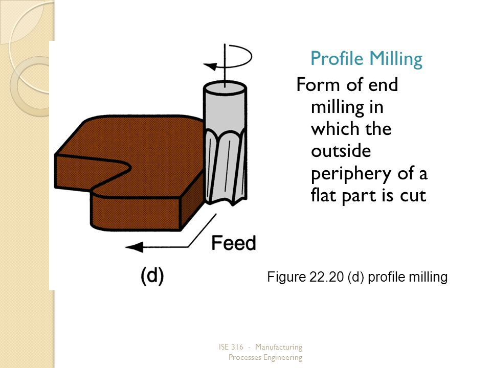 Profile Milling Form of end milling in which the outside periphery of a flat part is cut. Figure 22.20 (d) profile milling.