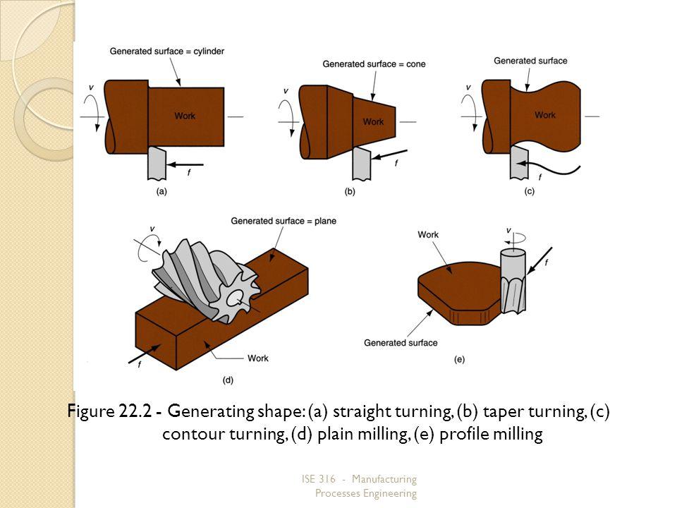 Figure 22.2 ‑ Generating shape: (a) straight turning, (b) taper turning, (c) contour turning, (d) plain milling, (e) profile milling
