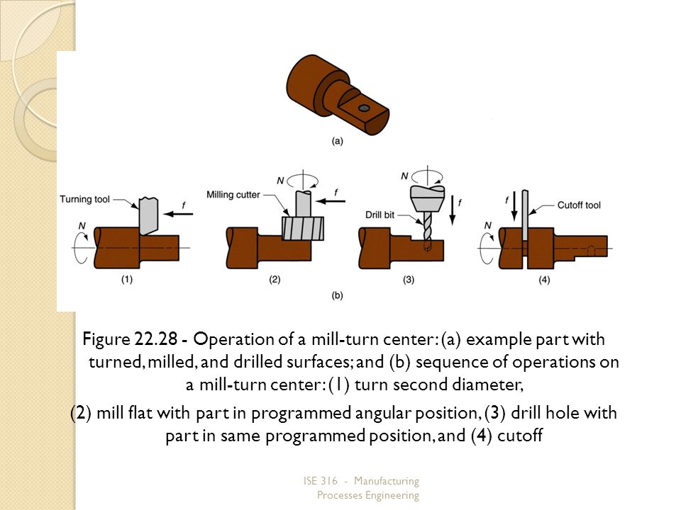 Figure 22.28 ‑ Operation of a mill‑turn center: (a) example part with turned, milled, and drilled surfaces; and (b) sequence of operations on a mill‑turn center: (1) turn second diameter,