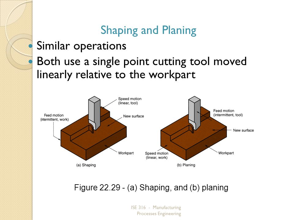Shaping and Planing Similar operations