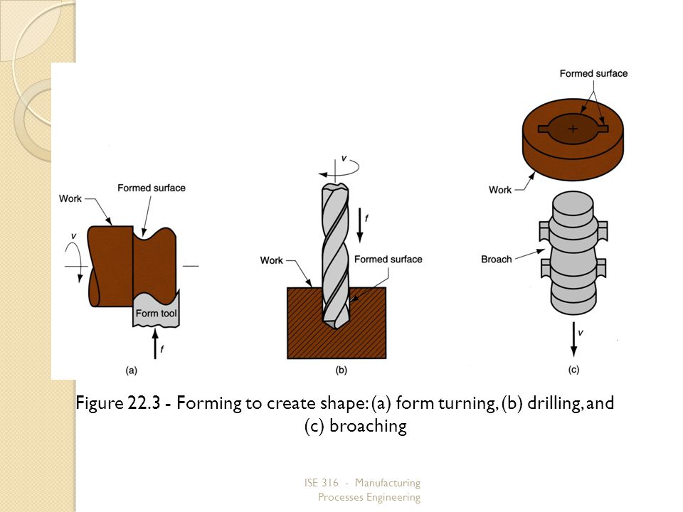 Figure 22.3 ‑ Forming to create shape: (a) form turning, (b) drilling, and (c) broaching