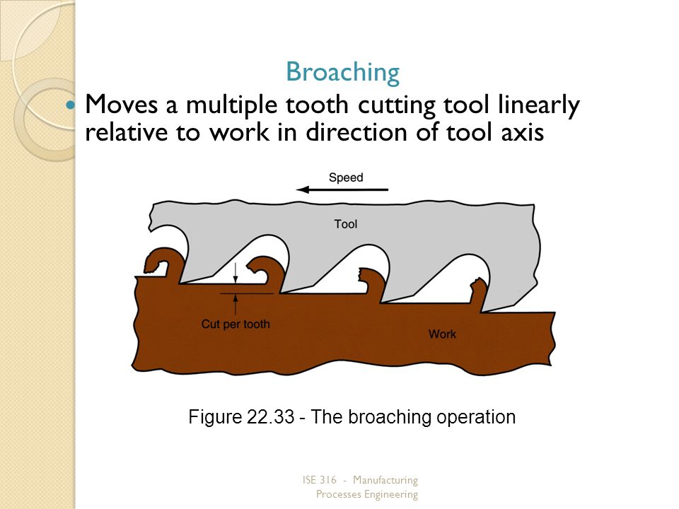 Broaching Moves a multiple tooth cutting tool linearly relative to work in direction of tool axis.
