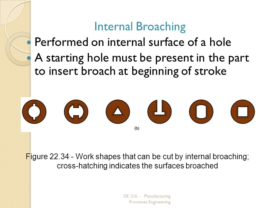 Performed on internal surface of a hole