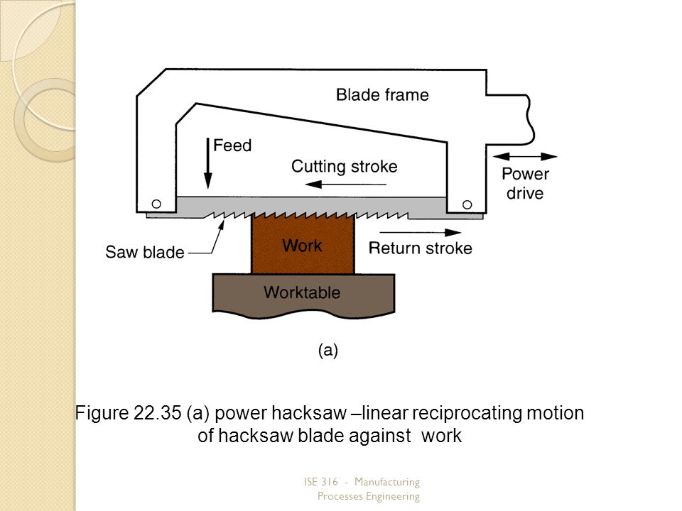 Figure 22.35 (a) power hacksaw –linear reciprocating motion of hacksaw blade against work