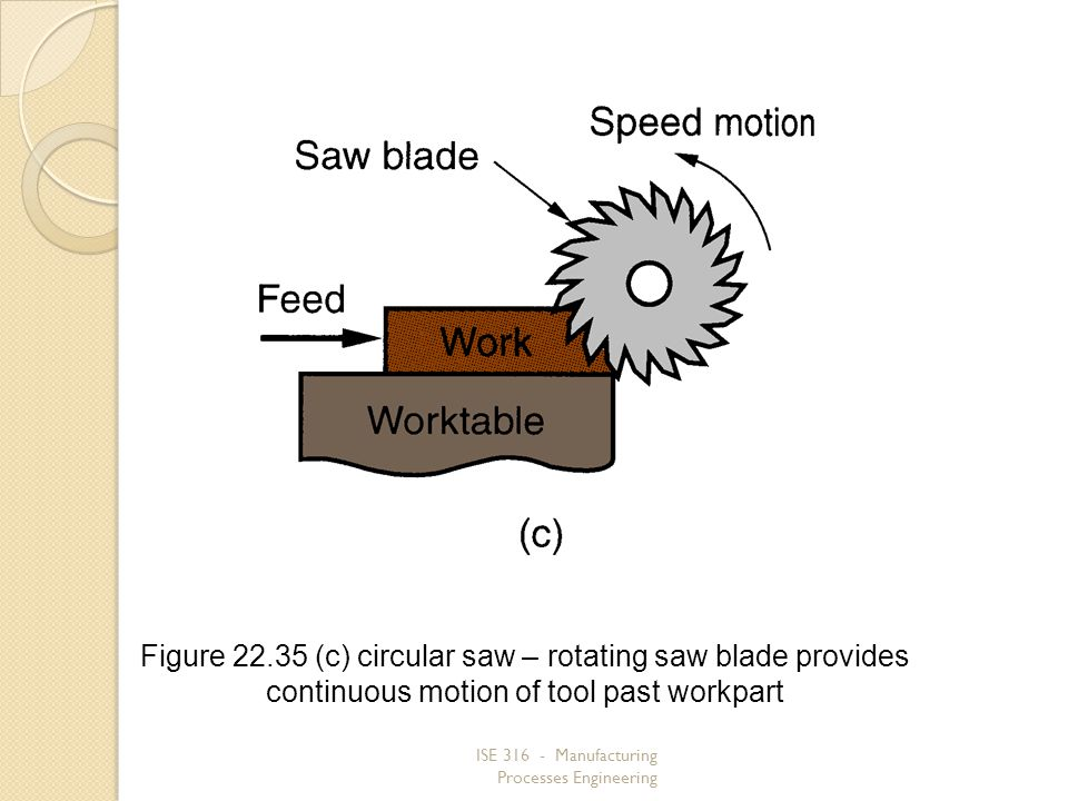 Figure 22.35 (c) circular saw – rotating saw blade provides continuous motion of tool past workpart