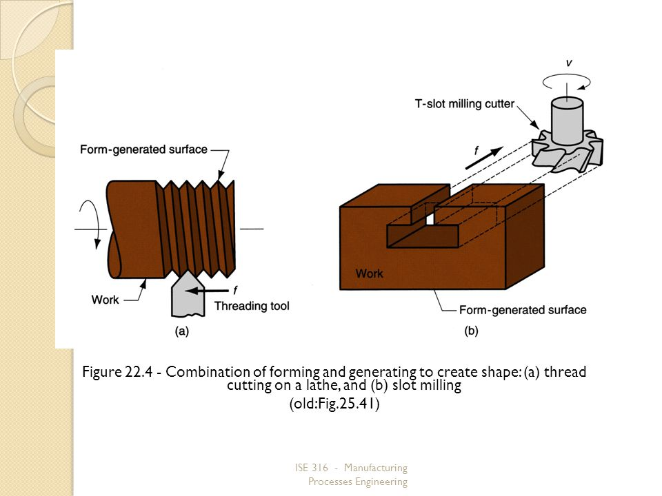 Figure 22.4 ‑ Combination of forming and generating to create shape: (a) thread cutting on a lathe, and (b) slot milling