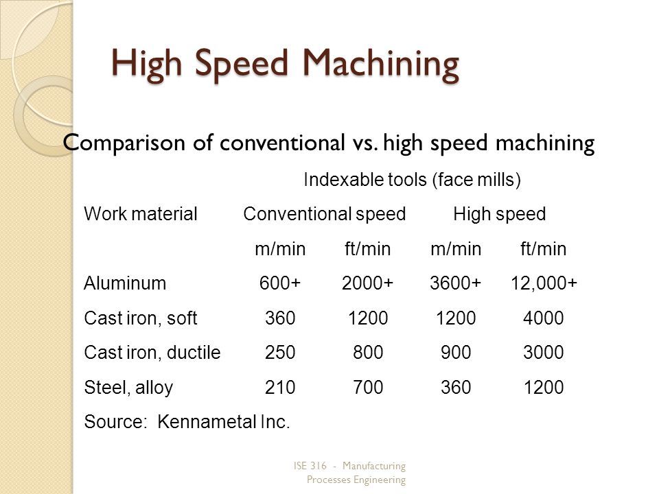 Indexable tools (face mills)