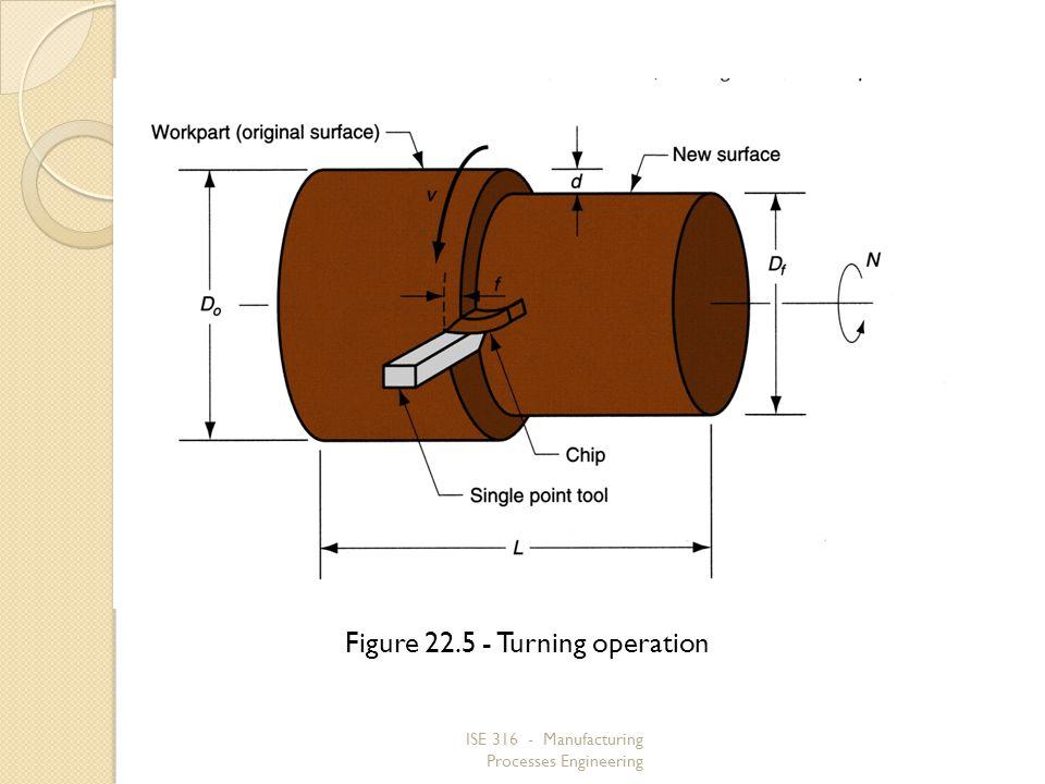 Figure 22.5 ‑ Turning operation