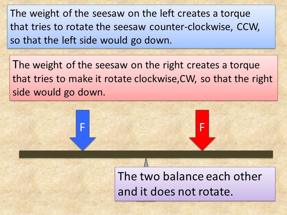 The two balance each other and it does not rotate.