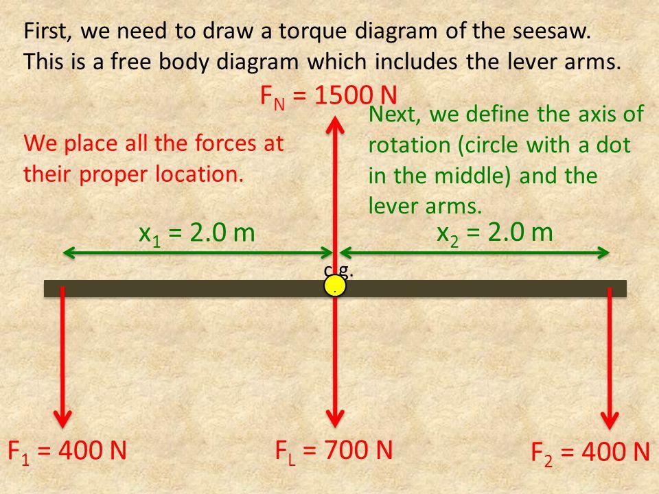 FN = 1500 N x1 = 2.0 m x2 = 2.0 m F1 = 400 N FL = 700 N F2 = 400 N
