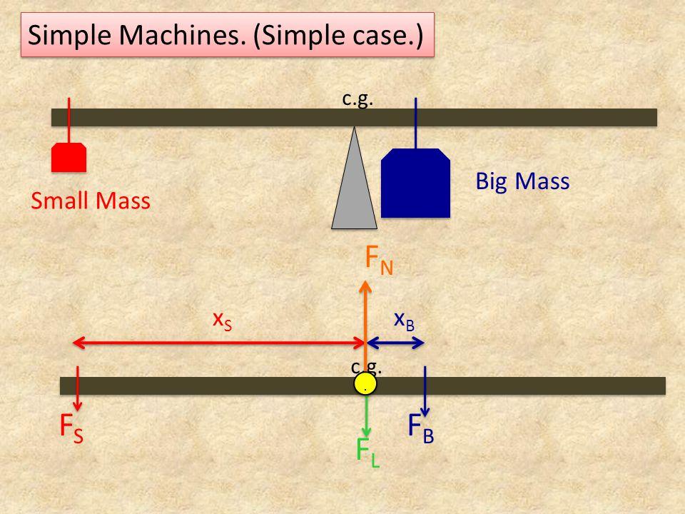 FN FS FB FL Simple Machines. (Simple case.) Big Mass Small Mass xS xB