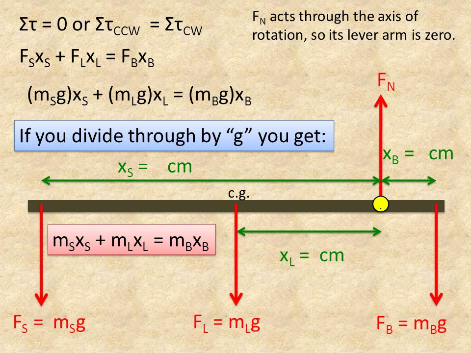 (mSg)xS + (mLg)xL = (mBg)xB