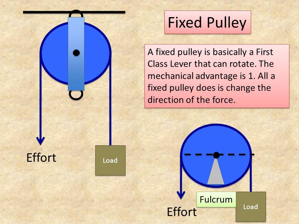 Fixed Pulley Effort Effort