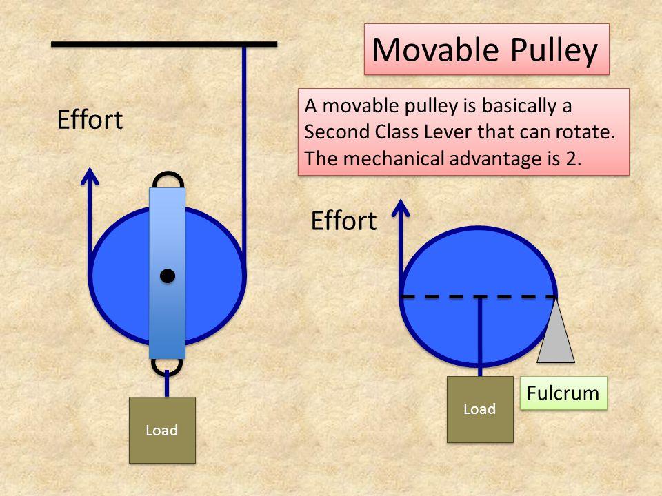 Movable Pulley Effort Effort