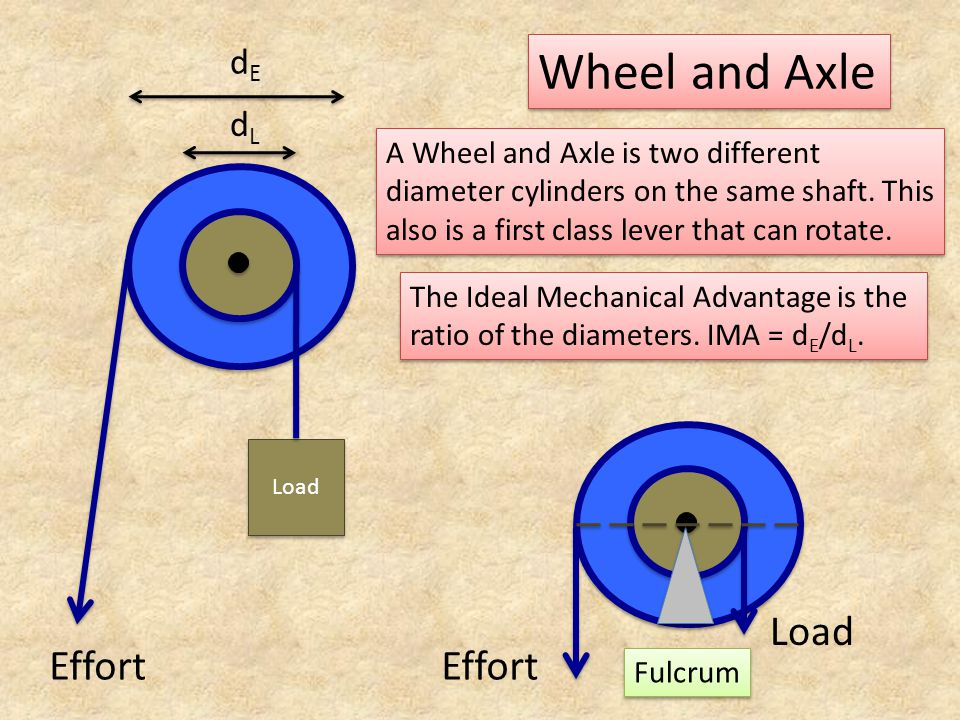 Wheel and Axle Effort Effort Load dE dL
