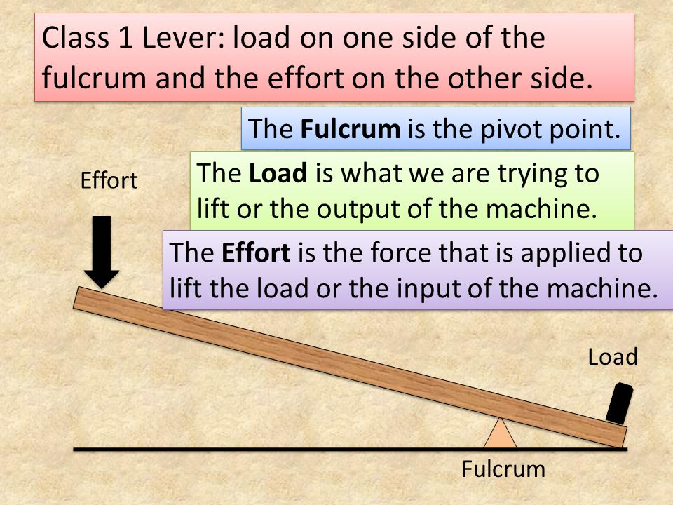 Class 1 Lever: load on one side of the fulcrum and the effort on the other side.