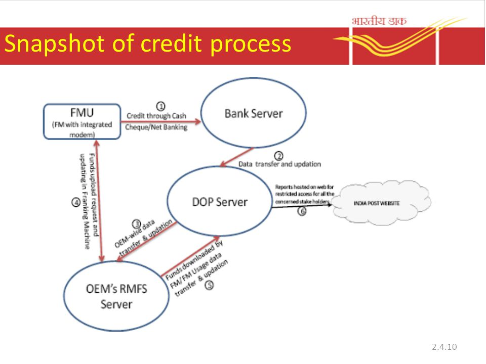 Snapshot of credit process