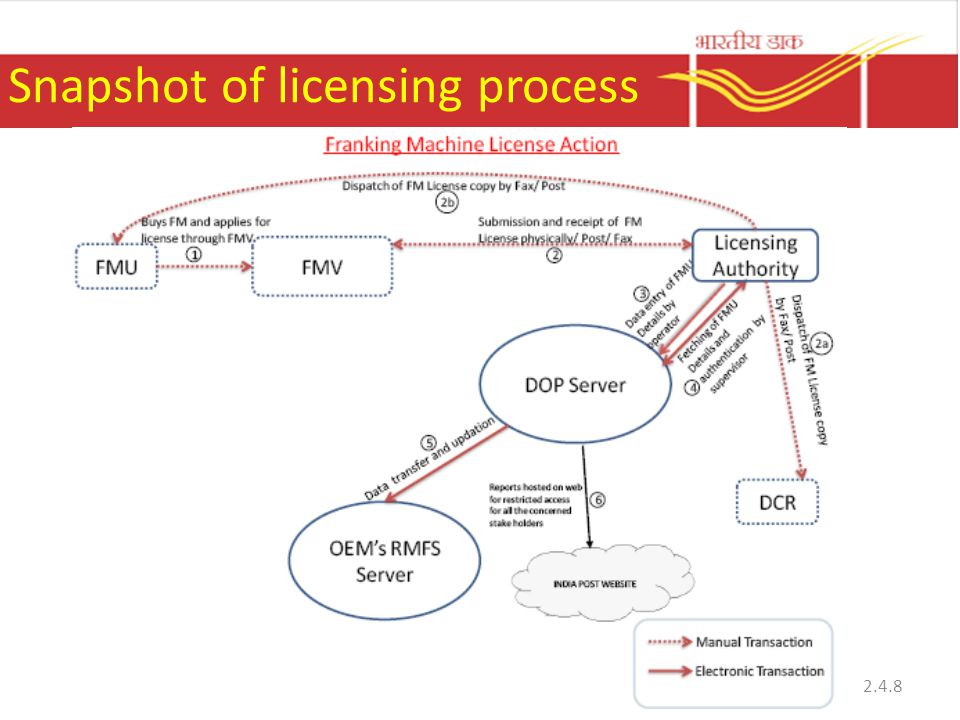 Snapshot of licensing process