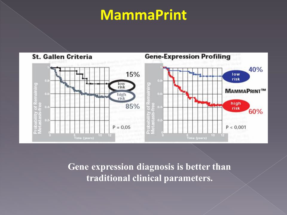 MammaPrint Gene expression diagnosis is better than traditional clinical parameters.