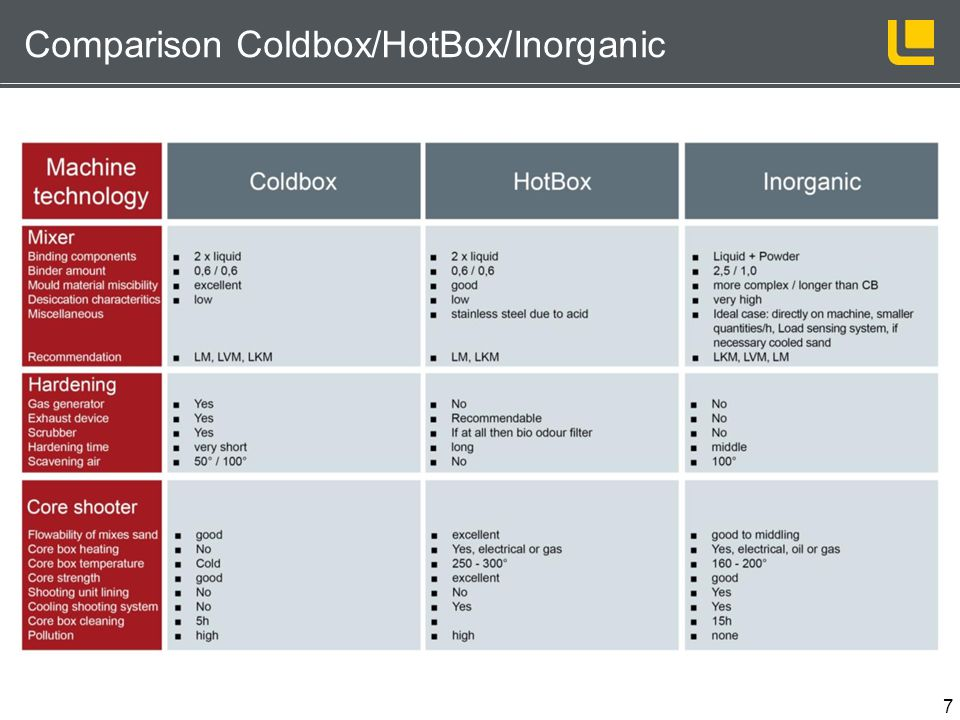 Comparison Coldbox/HotBox/Inorganic