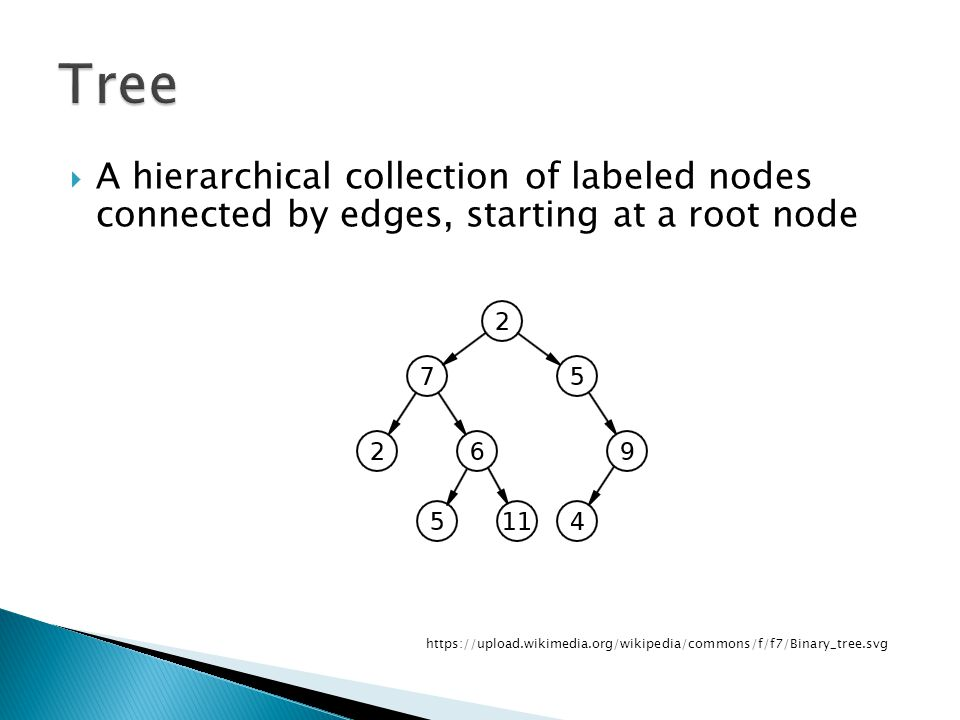 Tree A hierarchical collection of labeled nodes connected by edges, starting at a root node.