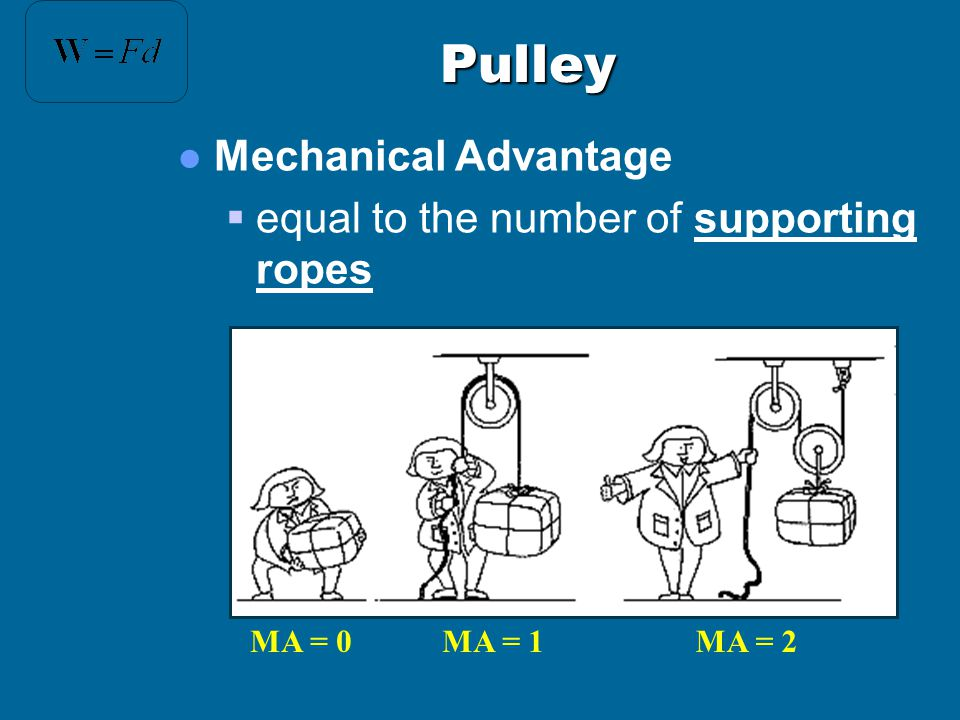 Pulley Mechanical Advantage equal to the number of supporting ropes